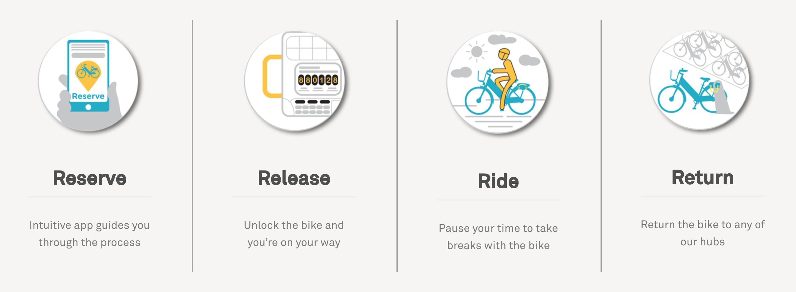 How to use Gotcha bikeshare NRV, NRV bikeshare program, new river valley, screen grab from gotcha